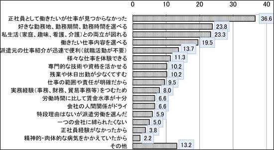 http://www.jil.go.jp/institute/research/2011/080.html
